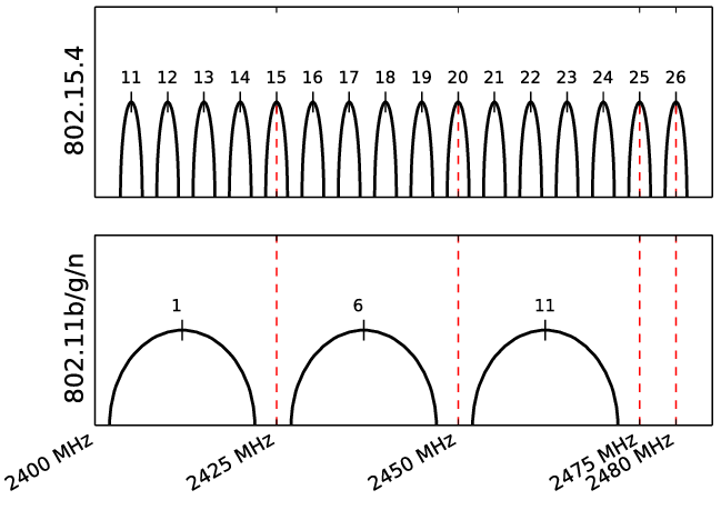 Overlapping-IEEE-802154-and-IEEE-80211-channels.png